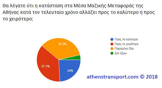 Έρευνα Athens Transport 2018 6