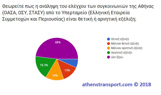 Έρευνα Athens Transport 2018 8Γ