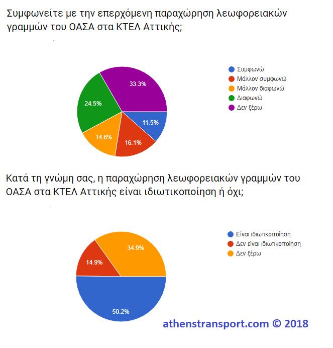 Έρευνα Athens Transport 2018 8Δ