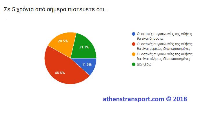 Έρευνα Athens Transport 2018 8ΣΤ