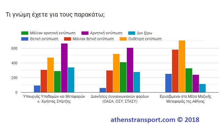 Έρευνα Athens Transport 2018 9