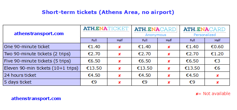 Athens transport short term tickets 2019
