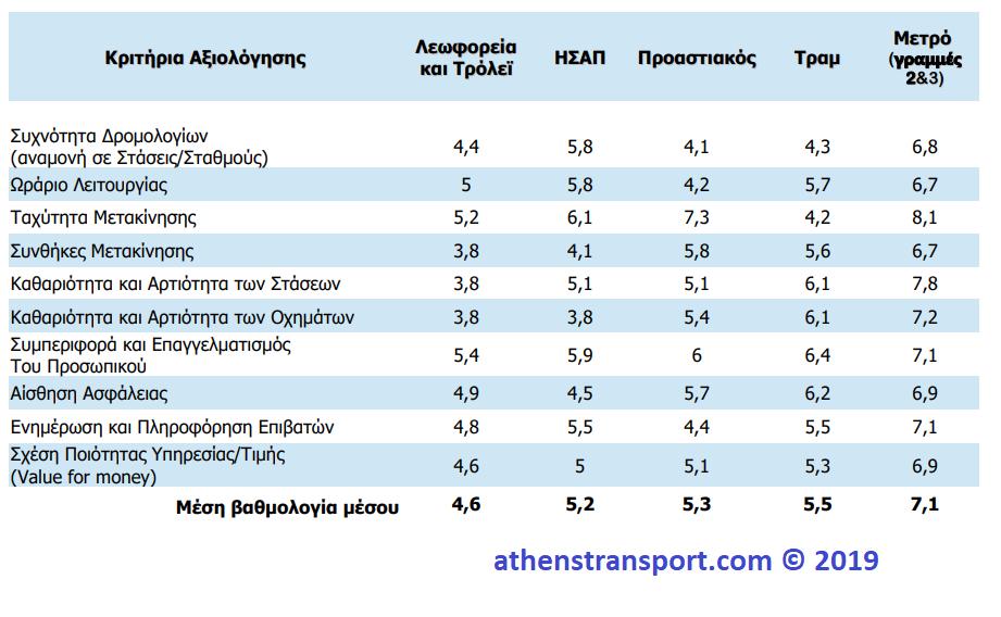 Έρευνα Athens Transport 2019 Βαθμολογίες