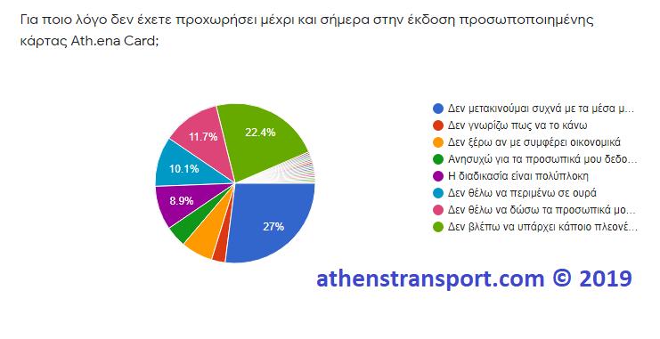 Έρευνα Athens Transport 2019 2B