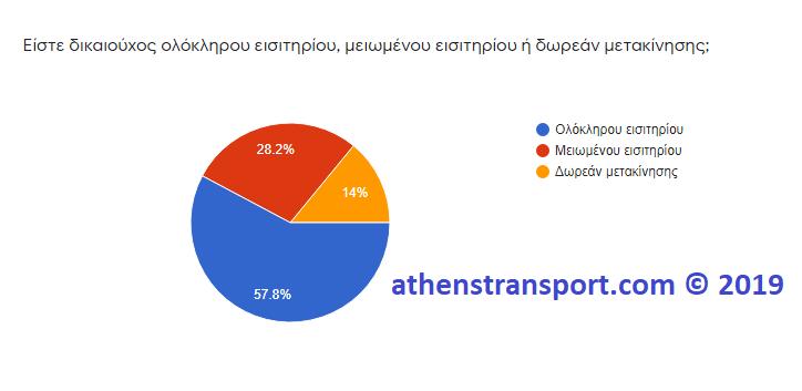 Έρευνα Athens Transport 2019 3A