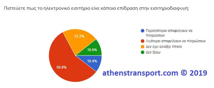 Έρευνα Athens Transport 2019 4Γ