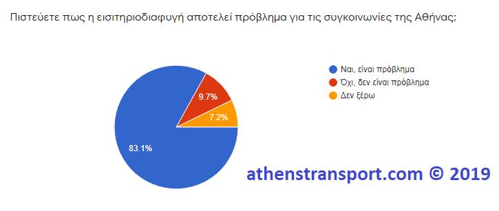 Έρευνα Athens Transport 2019 4A