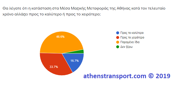 Έρευνα Athens Transport 2019 5