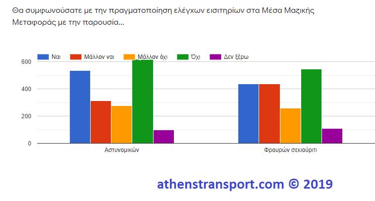 Έρευνα Athens Transport 2019 6 Γ