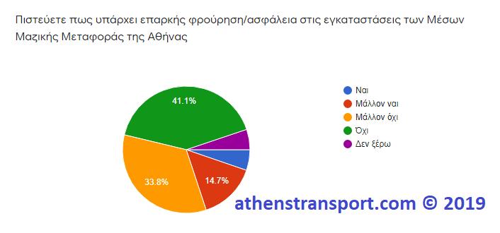 Έρευνα Athens Transport 2019 6A