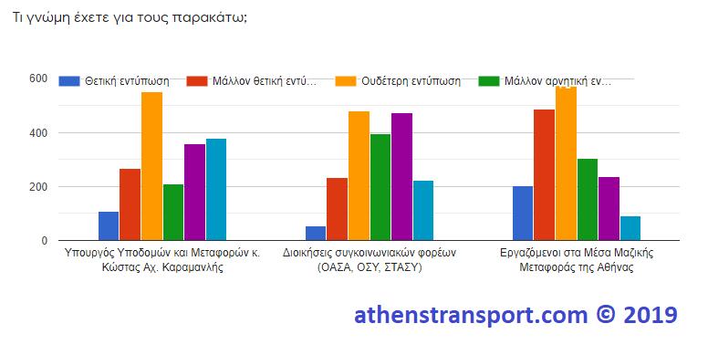 Έρευνα Athens Transport 2019 8