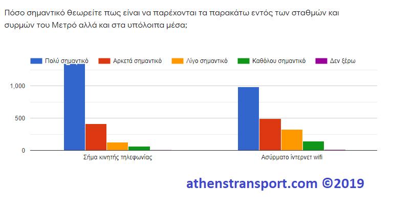 Έρευνα Athens Transport 2019 9Γ