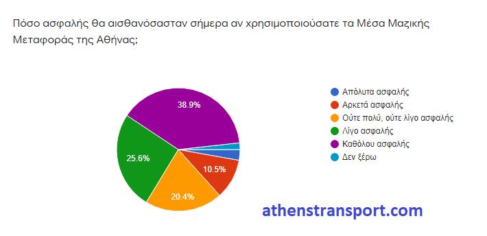 Έρευνα Athens Transport κορωνοϊός 2