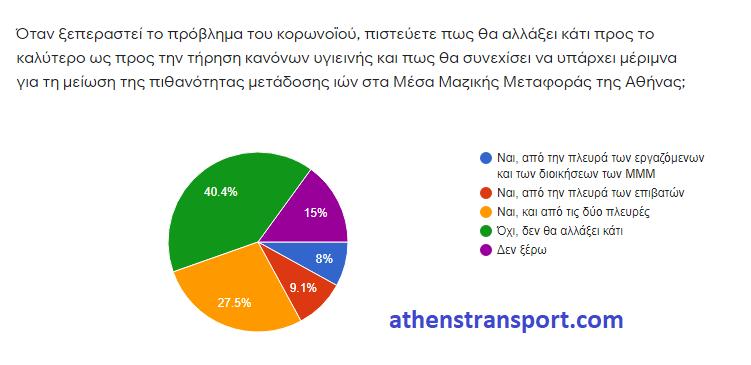 Έρευνα Athens Transport κορωνοϊός 6