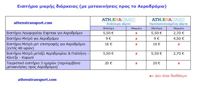 Τιμές εισιτηρίων ΟΑΣΑ – Ιούνιος 2020 – Athena Card με αεροδρόμιο