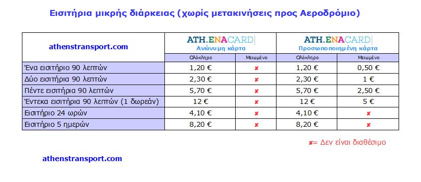 Τιμές εισιτηρίων ΟΑΣΑ – Ιούνιος 2020 – Athena Card χωρίς αεροδρόμιο