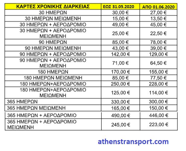 Τιμές καρτών 1.6.2020