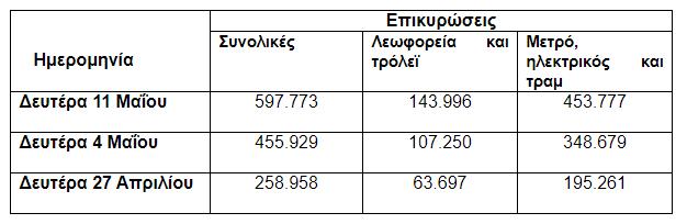 στοιχεία επικυρώσεων ΟΑΣΑ