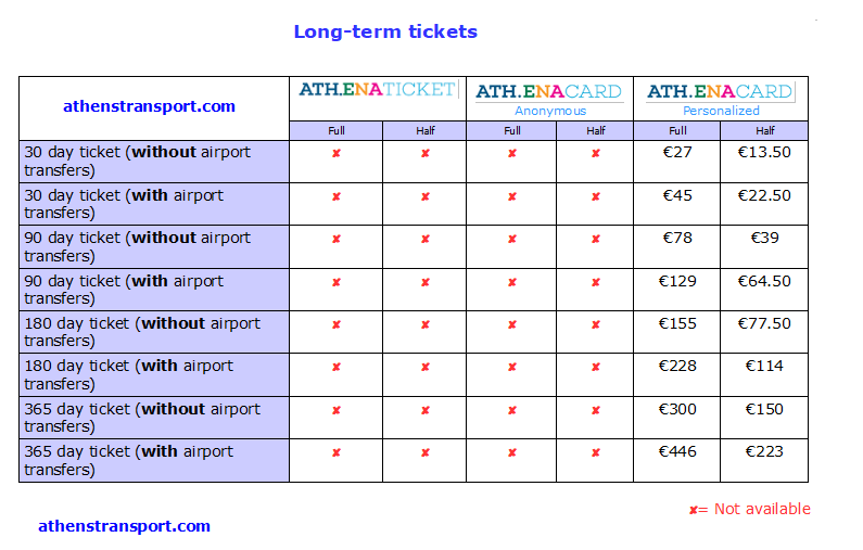 Athens Transport long term ticket prices 2020