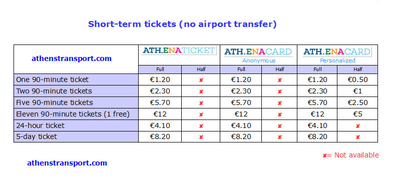 Athens Transport short term ticket prices without airport 2020