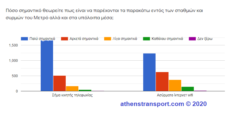 Έρευνα Athens Transport 2020 10c
