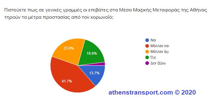 Έρευνα Athens Transport 2020 1b