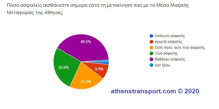 Έρευνα Athens Transport 2020 1c
