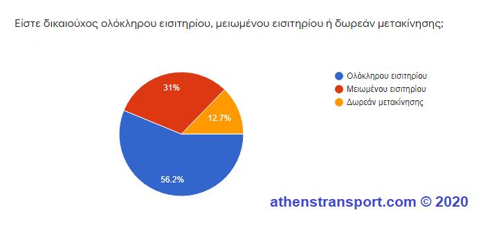 Έρευνα Athens Transport 2020 5a