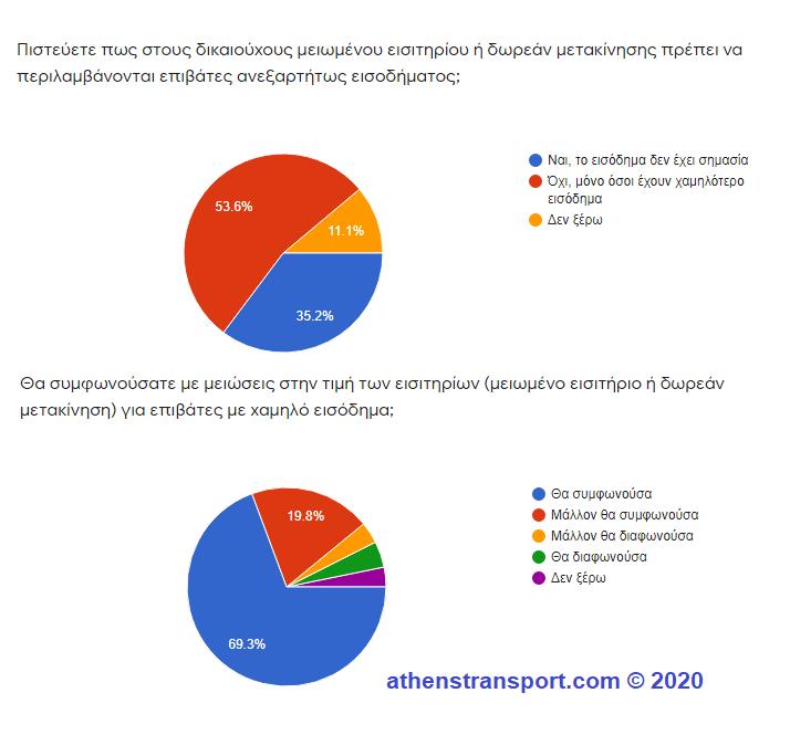 Έρευνα Athens Transport 2020 5b
