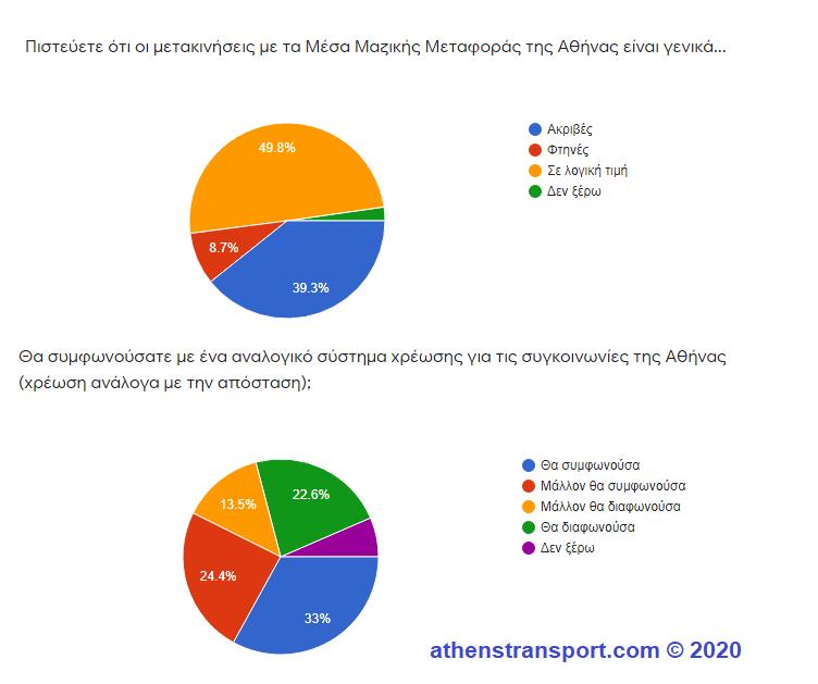 Έρευνα Athens Transport 2020 5c