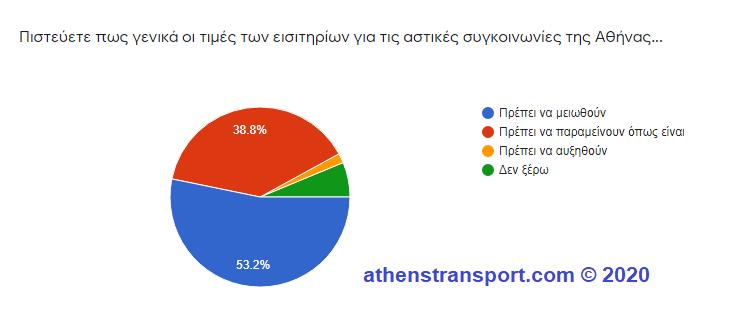 Έρευνα Athens Transport 2020 5c1