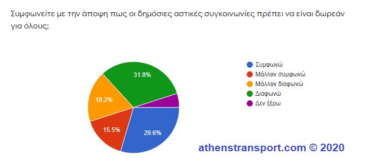 Έρευνα Athens Transport 2020 5d