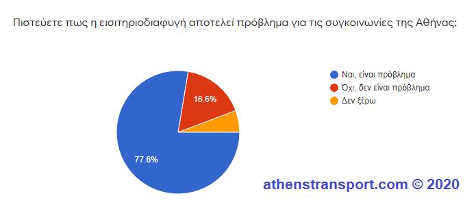 Έρευνα Athens Transport 2020 6a