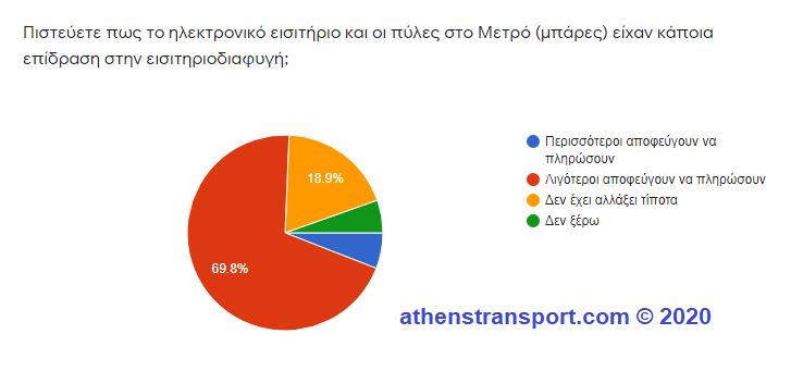 Έρευνα Athens Transport 2020 6c