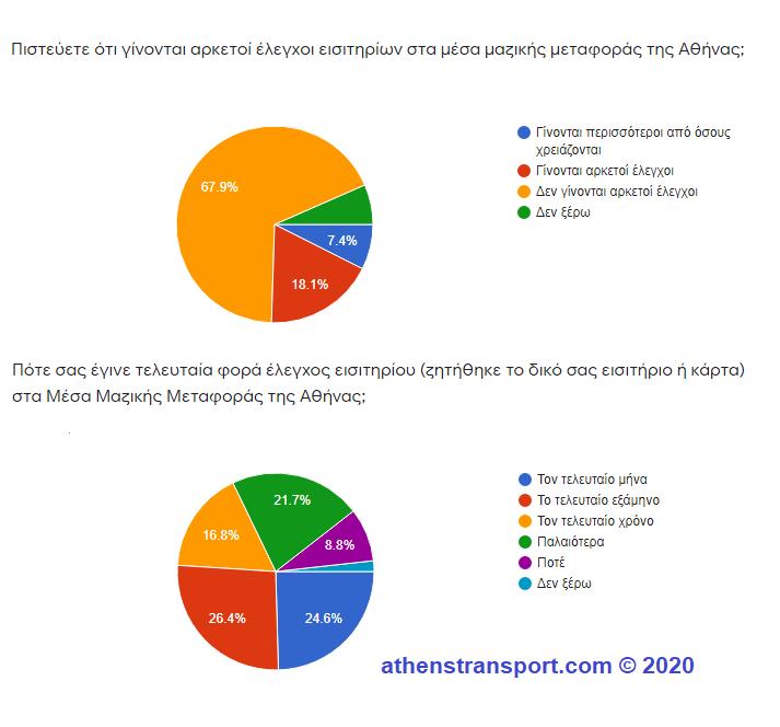 Έρευνα Athens Transport 2020 6d