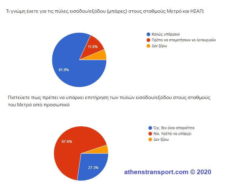 Έρευνα Athens Transport 2020 6e