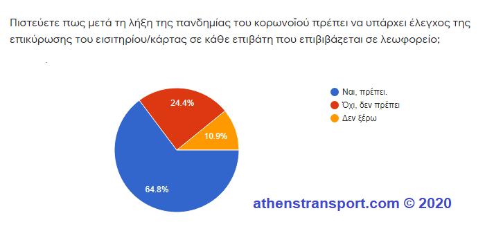 Έρευνα Athens Transport 2020 6f