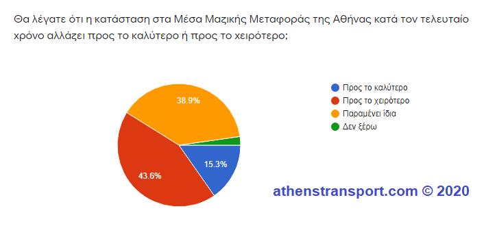 Έρευνα Athens Transport 2020 7
