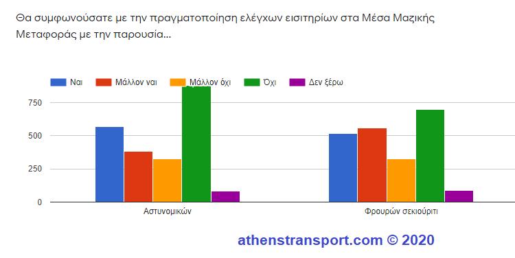 Έρευνα Athens Transport 2020 8b