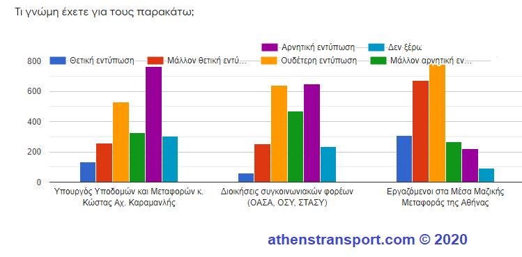 Έρευνα Athens Transport 2020 9