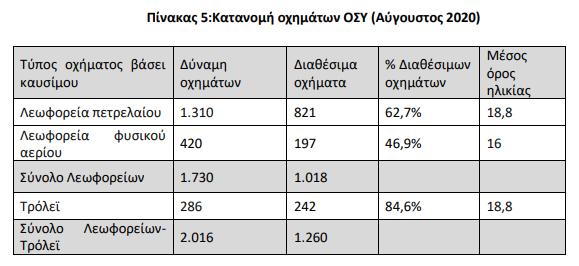 Κατανομή οχημάτων ΟΣΥ Αύγουστος 2020